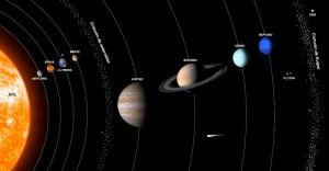 Científico reveló cómo es la rotación de los planetas del sistema solar (VIDEO)