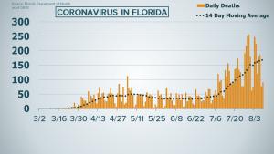 Florida reportó más de 4.000 nuevos casos de coronavirus este #10Ago